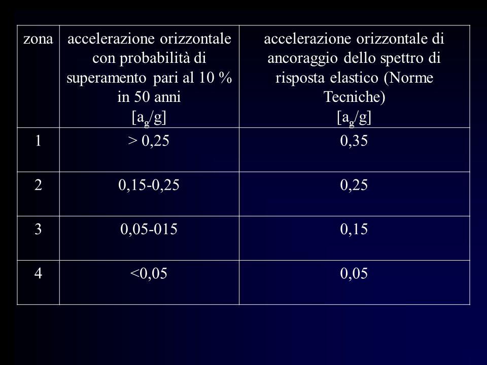 zona accelerazione orizzontale con probabilità di superamento pari al 10 % in 50 anni. [ag/g]